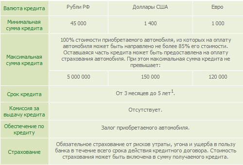 sberbank-usloviya