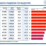 top-prodazh-avtomobilej-avtostat-150x150